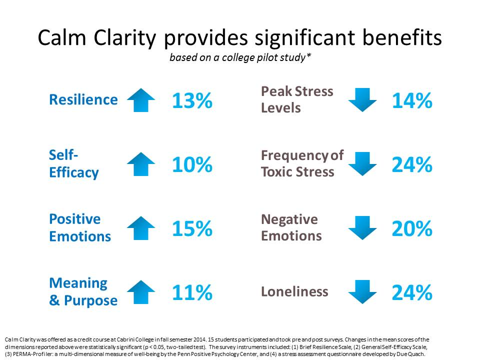 CalmClarity_Benefits
